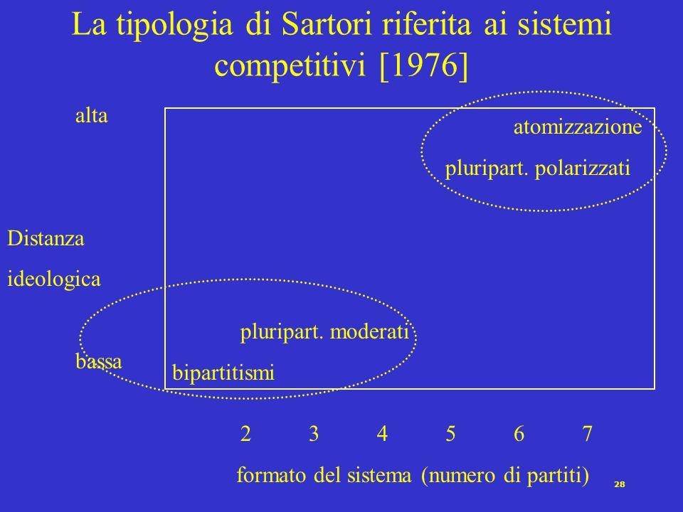 La tipologia di Sartori riferita ai sistemi competitivi [1976]